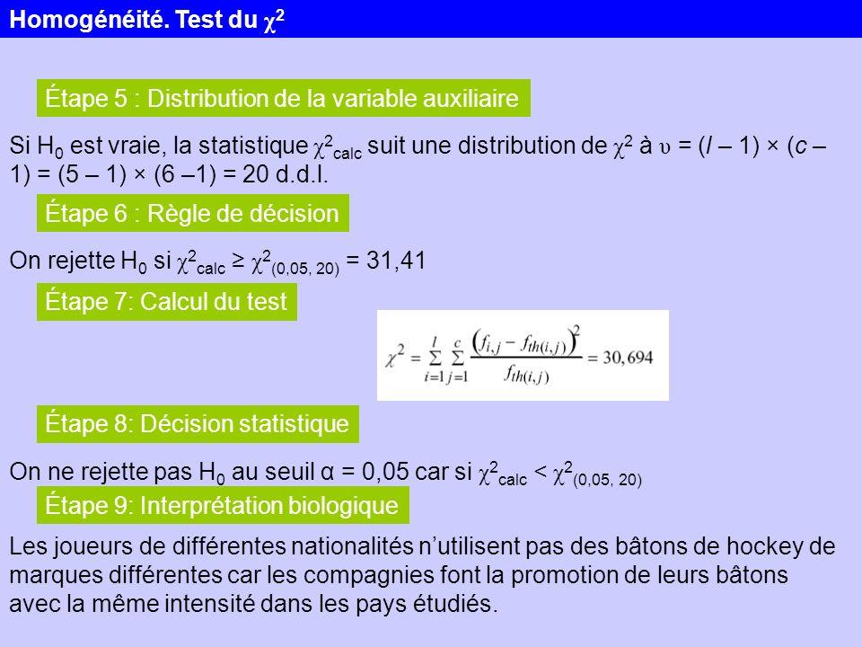 Étape 5 : Distribution de la variable auxiliaire Si H 0 est vraie, la statistique χ 2 calc suit une distribution de χ 2 à υ = (l – 1) × (c – 1) = (5 –