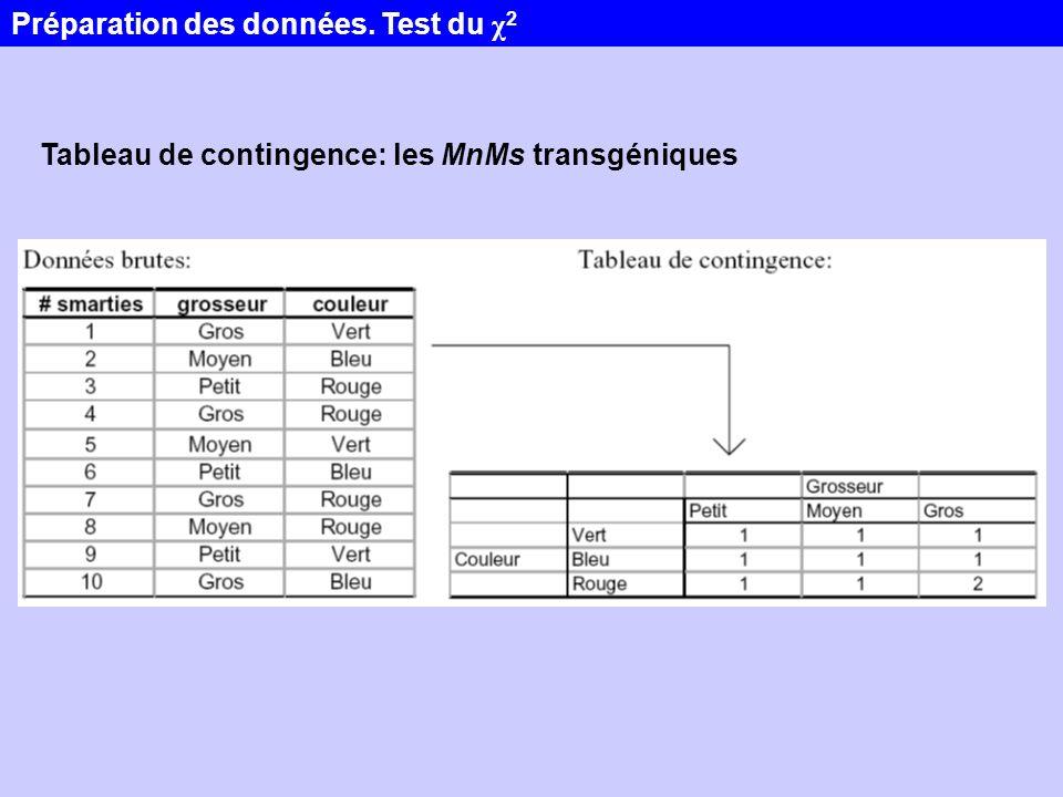 Tableau de contingence: les MnMs transgéniques Préparation des données. Test du χ 2
