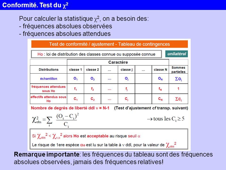 Pour calculer la statistique χ 2, on a besoin des: - fréquences absolues observées - fréquences absolues attendues Remarque importante: les fréquences
