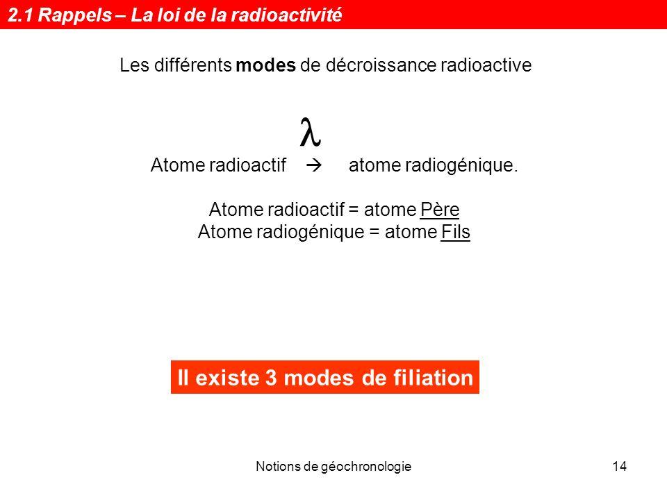 Notions de géochronologie14 Il existe 3 modes de filiation Les différents modes de décroissance radioactive Atome radioactif atome radiogénique. Atome