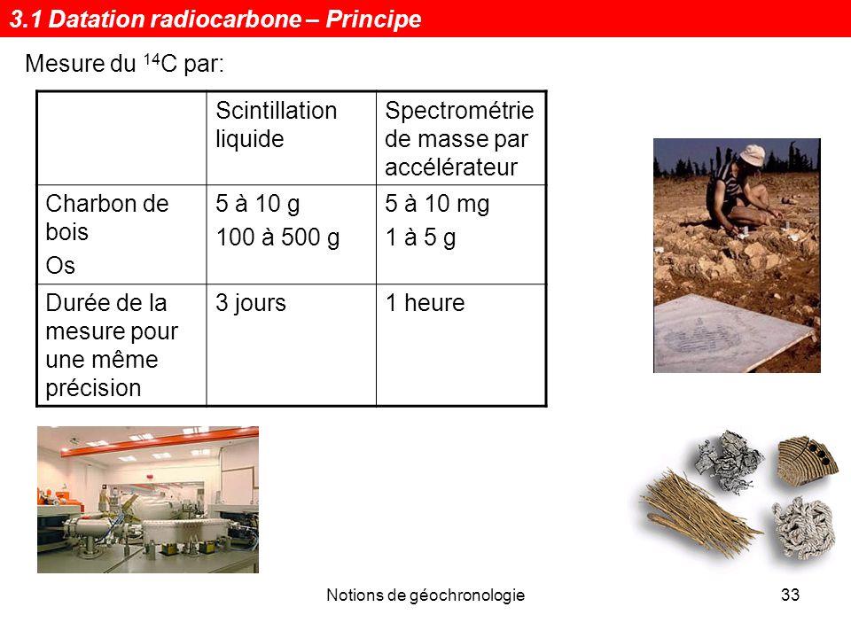 Notions de géochronologie33 Scintillation liquide Spectrométrie de masse par accélérateur Charbon de bois Os 5 à 10 g 100 à 500 g 5 à 10 mg 1 à 5 g Du