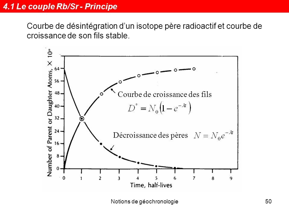 Notions de géochronologie50 Courbe de désintégration dun isotope père radioactif et courbe de croissance de son fils stable. Décroissance des pères Co
