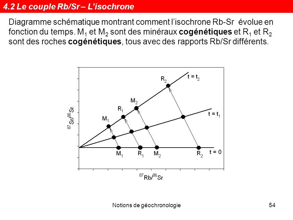 Notions de géochronologie54 Diagramme schématique montrant comment lisochrone Rb-Sr évolue en fonction du temps. M 1 et M 2 sont des minéraux cogénéti