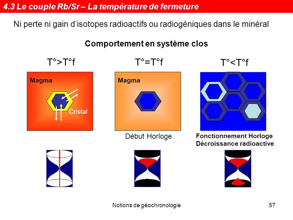 Notions de géochronologie57 Ni perte ni gain disotopes radioactifs ou radiogéniques dans le minéral Comportement en système clos Magma T°>T°f Magma T°