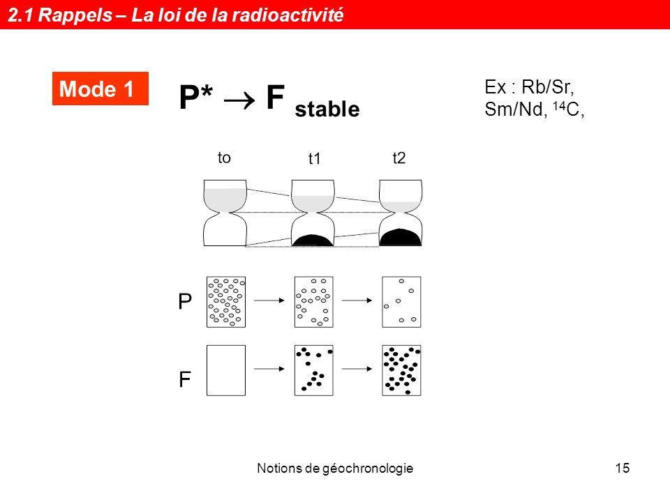 Notions de géochronologie16 Mode 2 P* F1 stable F2 stable Ex : K/Ar 2.1 Rappels – La loi de la radioactivité