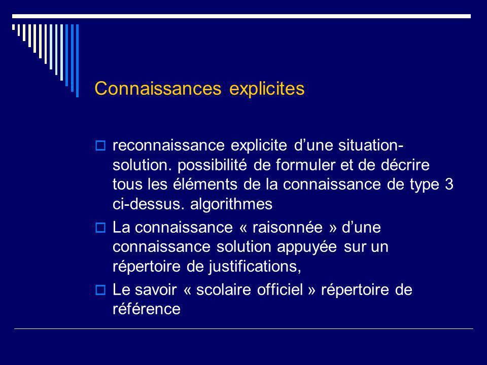 Connaissances explicites reconnaissance explicite dune situation- solution. possibilité de formuler et de décrire tous les éléments de la connaissance