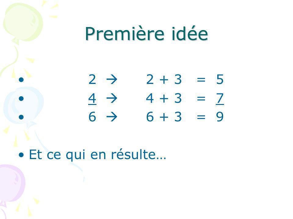 Première idée 2 2 + 3 = 5 4 4 + 3 = 7 6 6 + 3 = 9 Et ce qui en résulte…