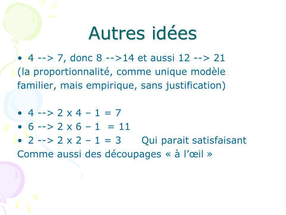 Autres idées 4 --> 7, donc 8 -->14 et aussi 12 --> 21 (la proportionnalité, comme unique modèle familier, mais empirique, sans justification) 4 --> 2