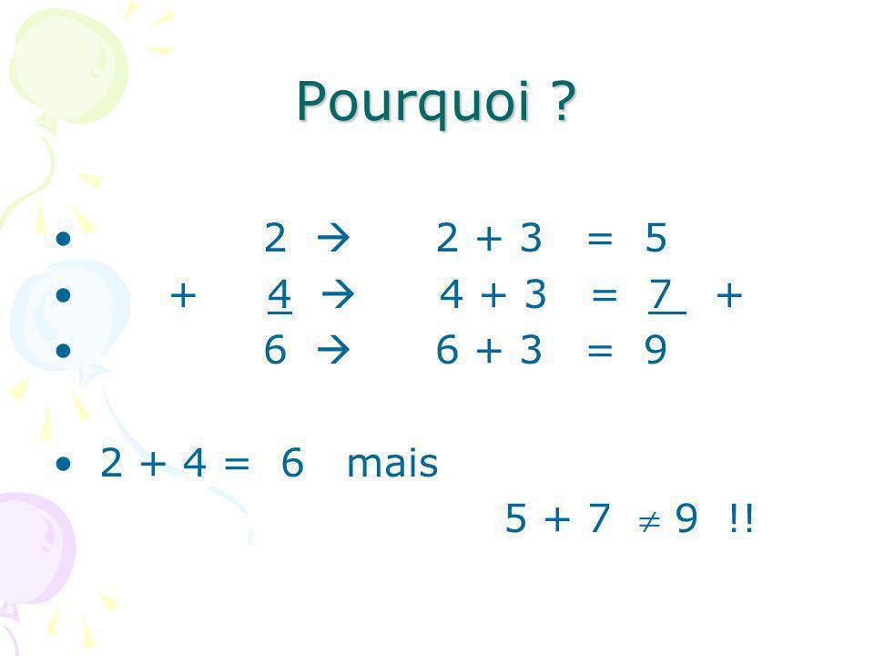 Pourquoi ? 2 2 + 3 = 5 + 4 4 + 3 = 7 + 6 6 + 3 = 9 2 + 4 = 6 mais 5 + 7 9 !!