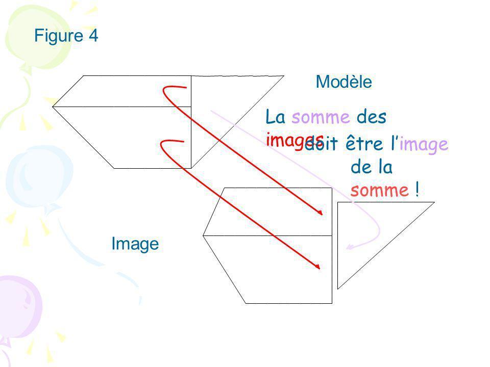 Modèle Figure 4 Image La somme des images doit être limage de la somme !