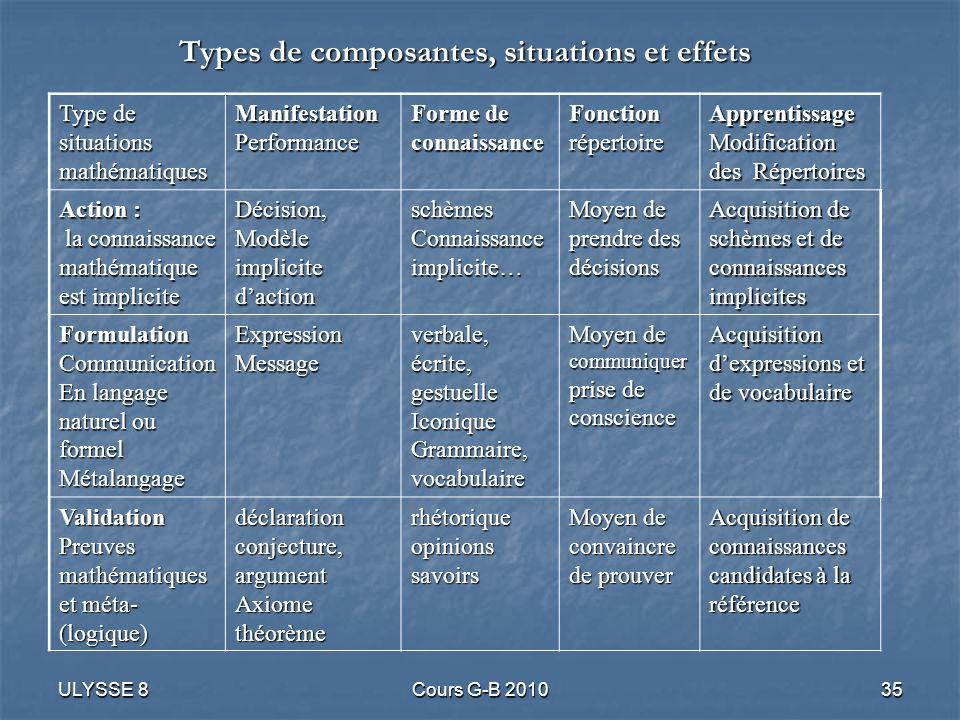 ULYSSE 8Cours G-B 201035 Type de situations mathématiques Manifestation Performance Forme de connaissance Fonction répertoire Apprentissage Modificati