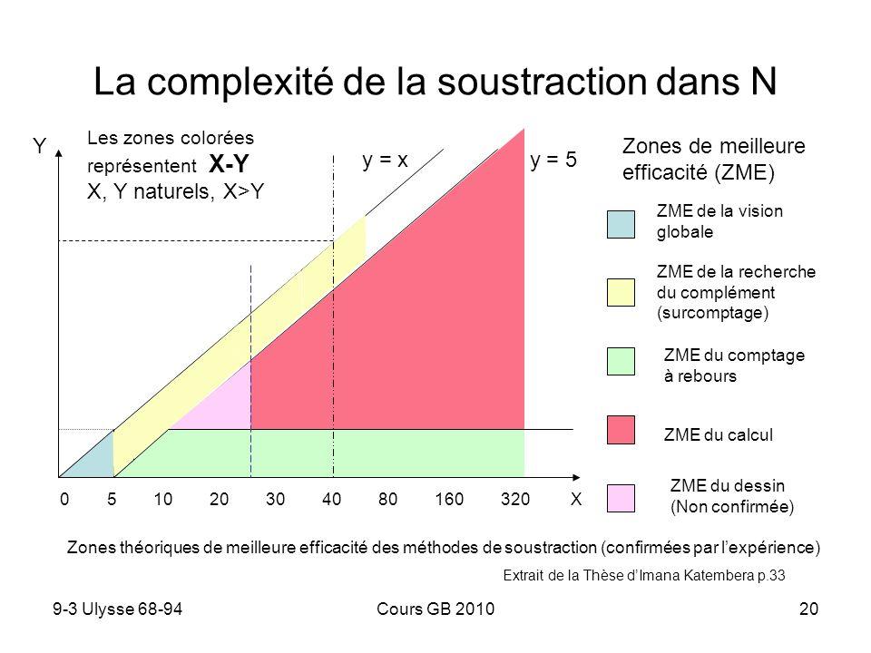 9-3 Ulysse 68-94Cours GB 201020 La complexité de la soustraction dans N Y y = x x - y = 5 0 5 10 20 30 40 80 160 320 X Zones de meilleure efficacité (ZME) ZME de la vision globale ZME du dessin (Non confirmée) ZME de la recherche du complément (surcomptage) ZME du comptage à rebours ZME du calcul Les zones colorées représentent X-Y X, Y naturels, X>Y Zones théoriques de meilleure efficacité des méthodes de soustraction (confirmées par lexpérience) Extrait de la Thèse dImana Katembera p.33