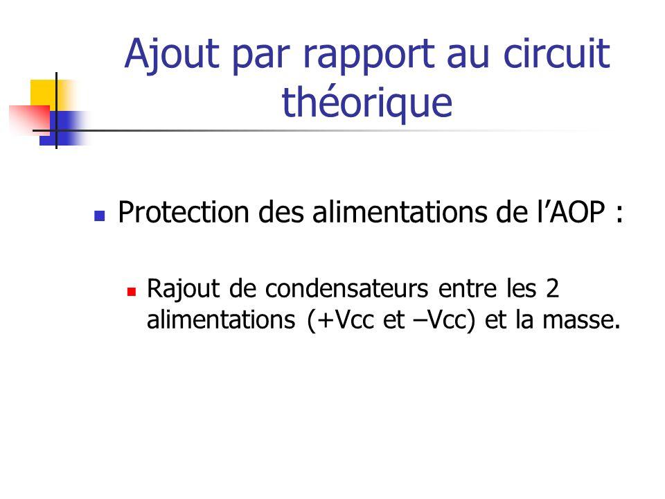 Ajout par rapport au circuit théorique Protection des alimentations de lAOP : Rajout de condensateurs entre les 2 alimentations (+Vcc et –Vcc) et la m