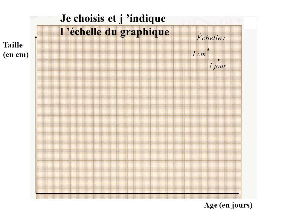 J indique les noms des axes (avec les unités entre parenthèses) Taille (en cm) Age (en jours)