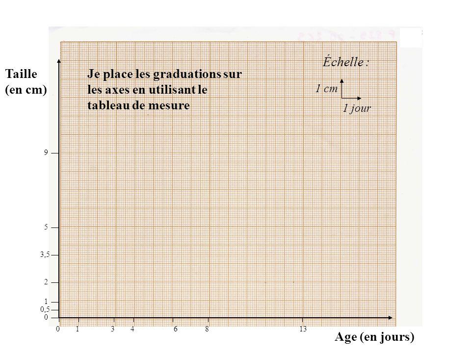 Taille (en cm) Age (en jours) Échelle : 1 cm 1 jour 01346813 9 5 3,5 2 1 0,5 0 Je place les graduations sur les axes en utilisant le tableau de mesure