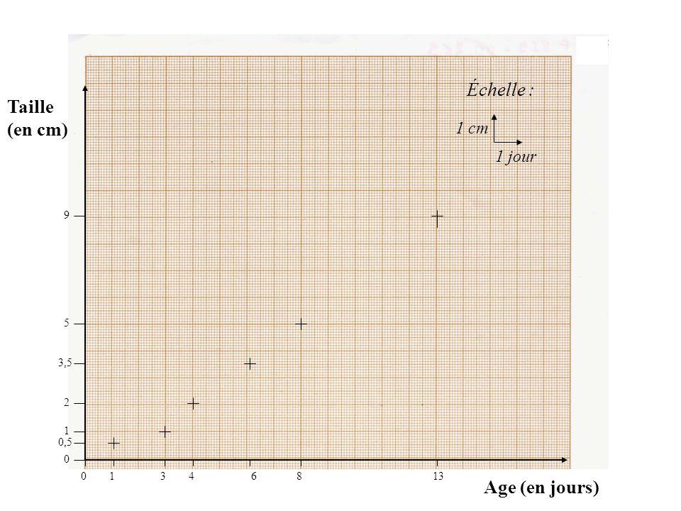 Taille (en cm) Age (en jours) Échelle : 1 cm 1 jour 01346813 9 5 3,5 2 1 0,5 0 Je trace des petites croix pour indiquer les valeurs du tableau de mesu