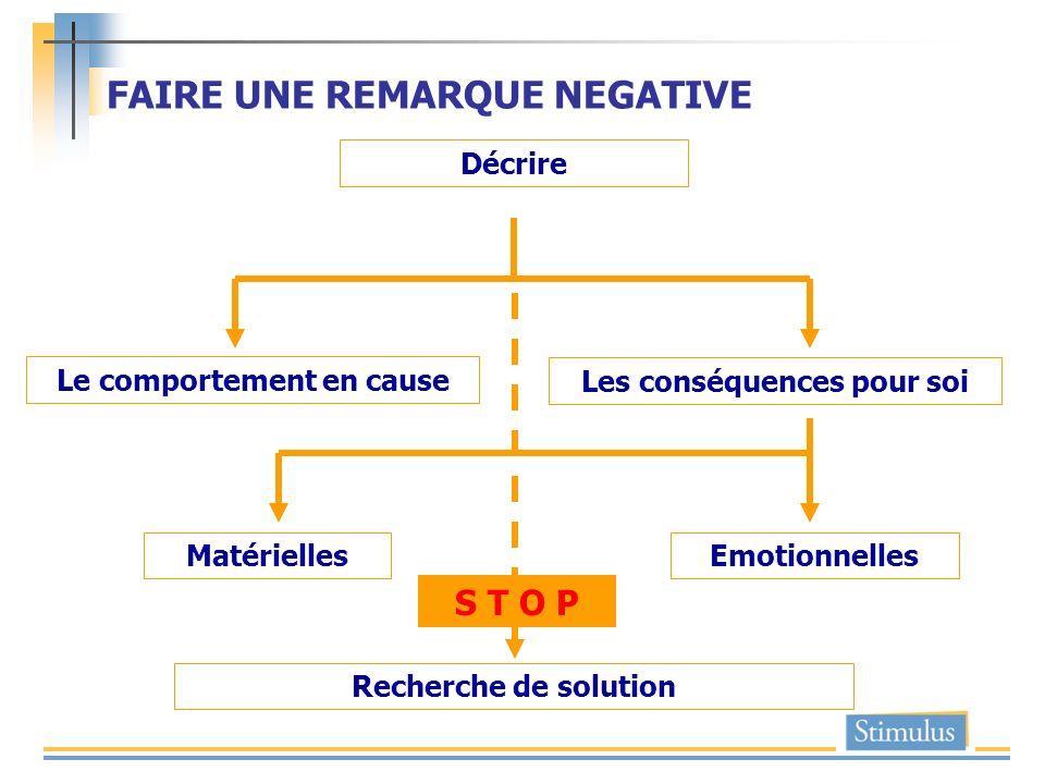 FAIRE UNE REMARQUE NEGATIVE Le comportement en cause Matérielles Décrire Emotionnelles Les conséquences pour soi Recherche de solution S T O P