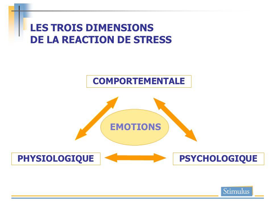 LES TROIS DIMENSIONS DE LA REACTION DE STRESS PSYCHOLOGIQUE COMPORTEMENTALE PHYSIOLOGIQUE EMOTIONS