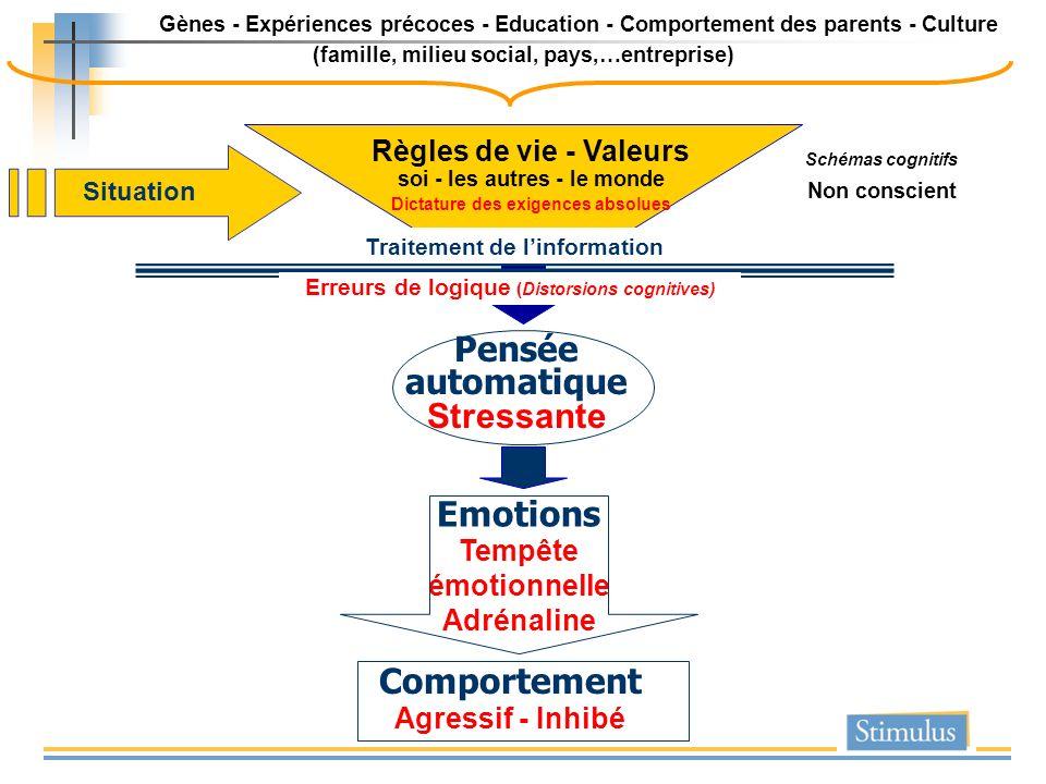 Situation Gènes - Expériences précoces - Education - Comportement des parents - Culture (famille, milieu social, pays,…entreprise) Pensée automatique