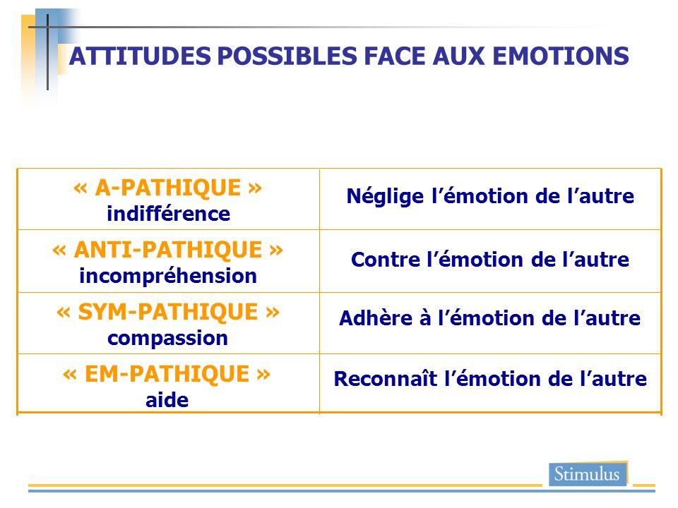 ATTITUDES POSSIBLES FACE AUX EMOTIONS Néglige lémotion de lautre « A-PATHIQUE » indifférence Contre lémotion de lautre « ANTI-PATHIQUE » incompréhensi