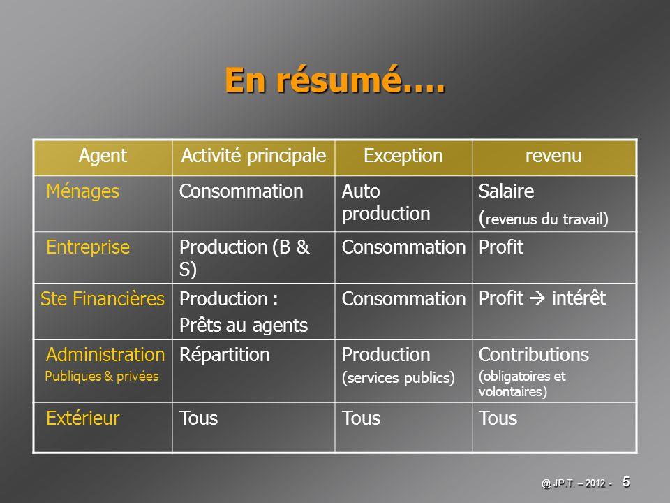 @ JP.T. – 2012 - 5 En résumé…. AgentActivité principaleExceptionrevenu MénagesConsommationAuto production Salaire ( revenus du travail) EntrepriseProd
