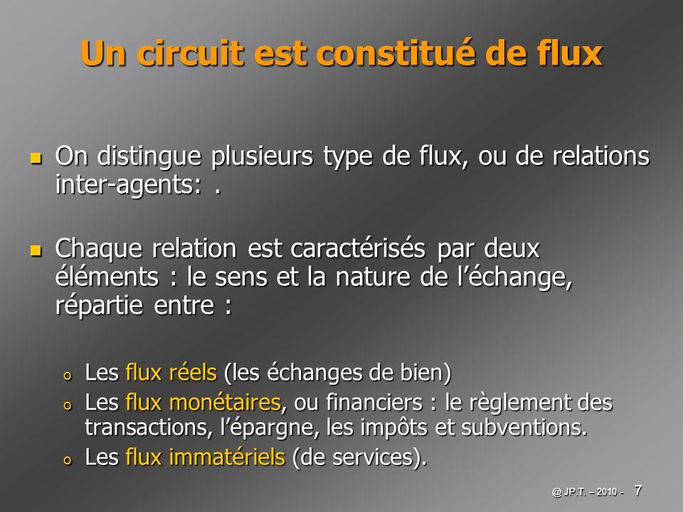 @ JP.T. – 2010 - 7 Un circuit est constitué de flux On distingue plusieurs type de flux, ou de relations inter-agents:. On distingue plusieurs type de