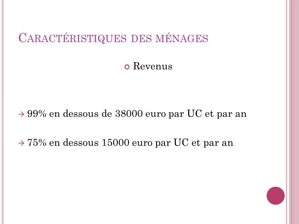 C ARACTÉRISTIQUES DES MÉNAGES Revenus 99% en dessous de 38000 euro par UC et par an 75% en dessous 15000 euro par UC et par an