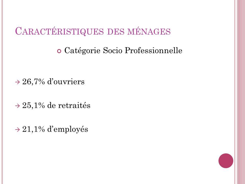 C ARACTÉRISTIQUES DES MÉNAGES Catégorie Socio Professionnelle 26,7% douvriers 25,1% de retraités 21,1% demployés