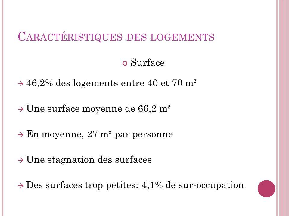 C ARACTÉRISTIQUES DES LOGEMENTS Surface 46,2% des logements entre 40 et 70 m² Une surface moyenne de 66,2 m² En moyenne, 27 m² par personne Une stagna