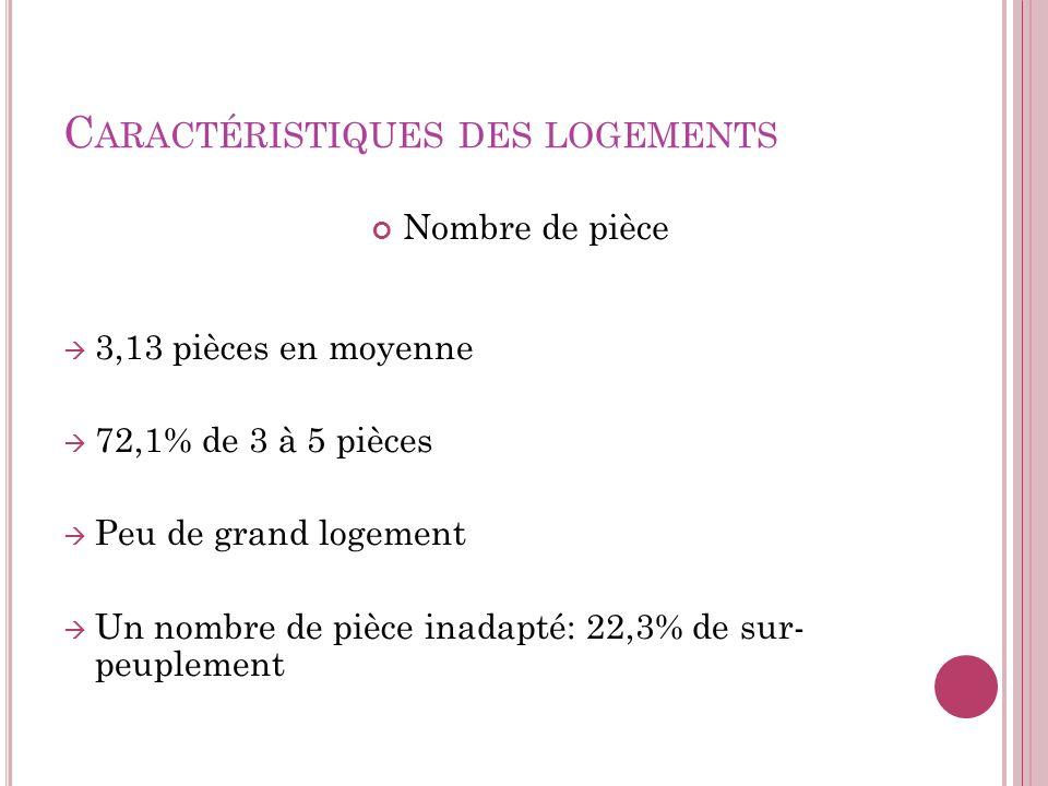 C ARACTÉRISTIQUES DES LOGEMENTS Nombre de pièce 3,13 pièces en moyenne 72,1% de 3 à 5 pièces Peu de grand logement Un nombre de pièce inadapté: 22,3%