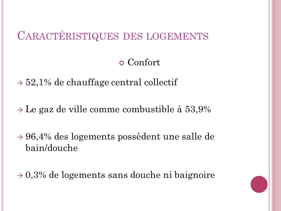 C ARACTÉRISTIQUES DES LOGEMENTS Confort 52,1% de chauffage central collectif Le gaz de ville comme combustible à 53,9% 96,4% des logements possèdent u