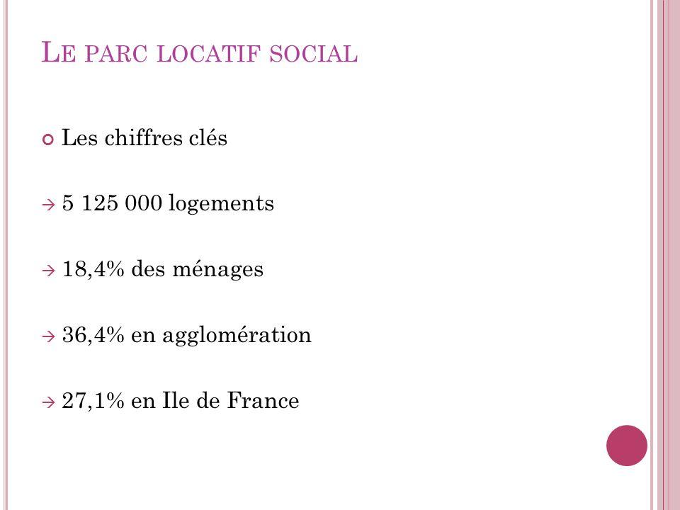 L E PARC LOCATIF SOCIAL Les chiffres clés 5 125 000 logements 18,4% des ménages 36,4% en agglomération 27,1% en Ile de France