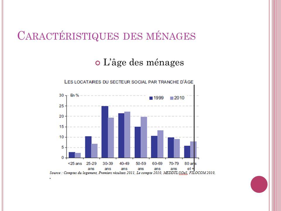 C ARACTÉRISTIQUES DES MÉNAGES Lâge des ménages Un âge moyen de 51 ans La part des jeunes en recul: 28% de moins de 40 ans en 2010 contre 38% en 1999