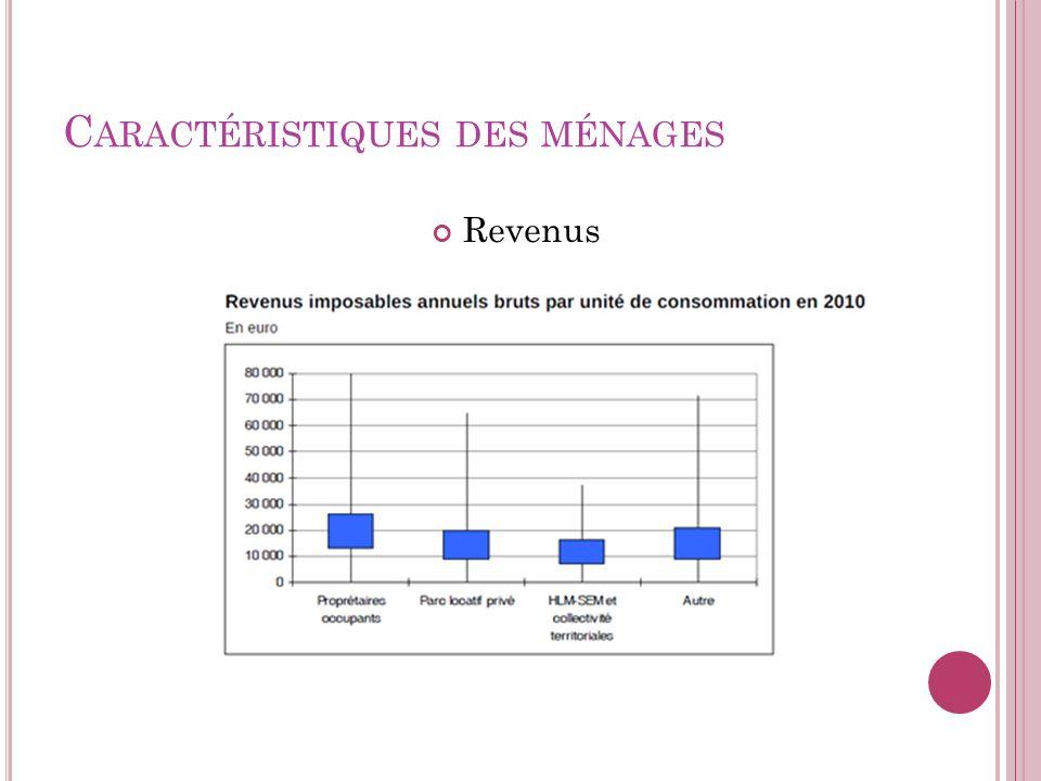 C ARACTÉRISTIQUES DES MÉNAGES Revenus