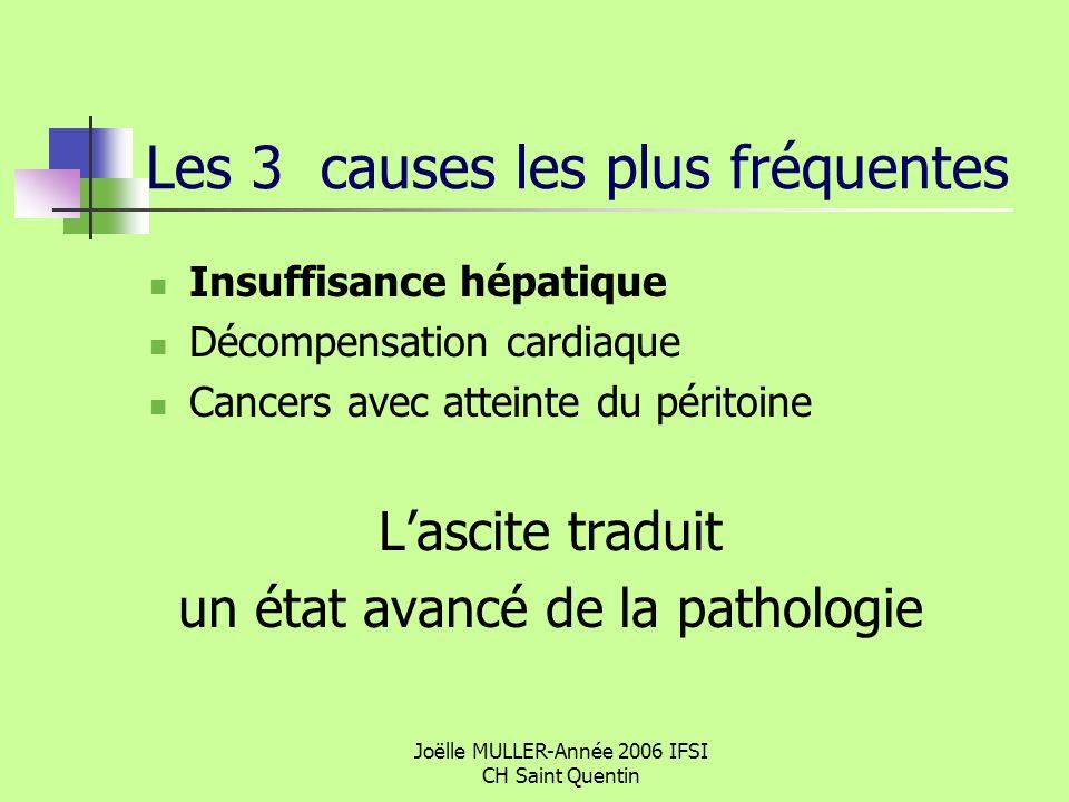 Joëlle MULLER-Année 2006 IFSI CH Saint Quentin Les 3 causes les plus fréquentes Insuffisance hépatique Décompensation cardiaque Cancers avec atteinte