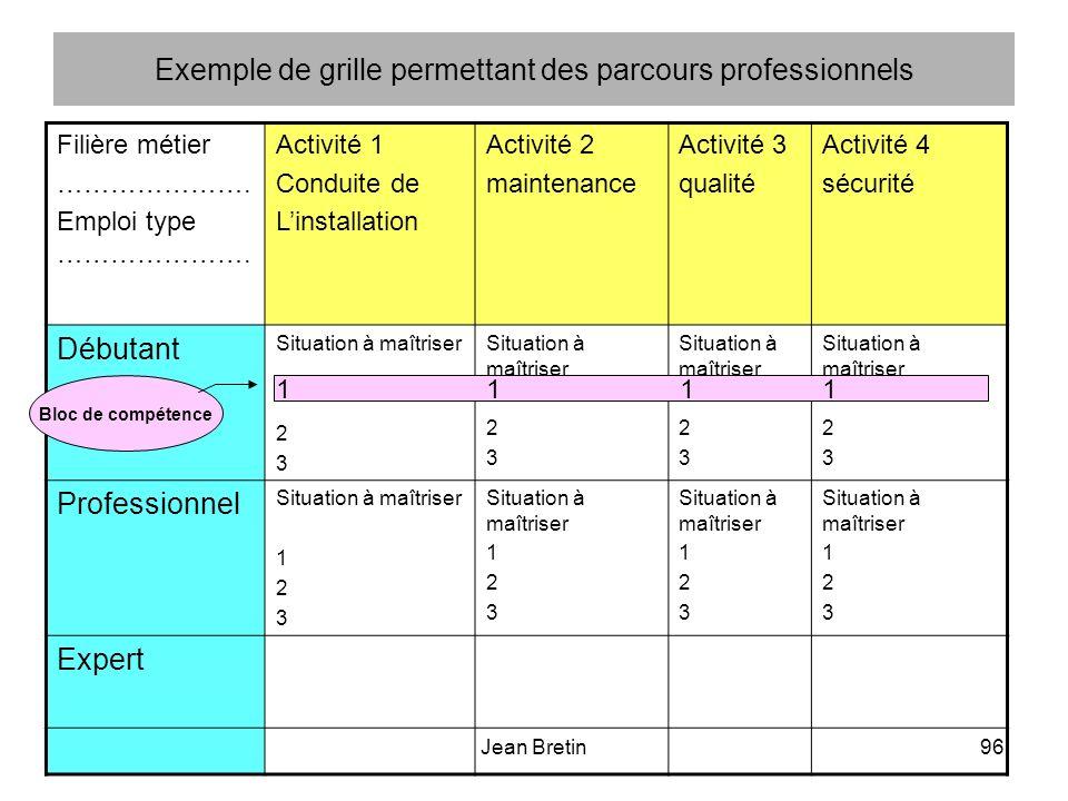 Jean Bretin96 Exemple de grille permettant des parcours professionnels Filière métier ………………….