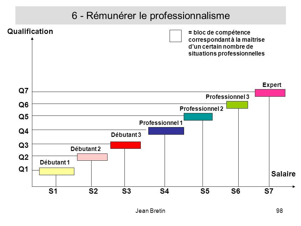 Jean Bretin98 6 - Rémunérer le professionnalisme Qualification Salaire Débutant 1 Débutant 2 Débutant 3 Professionnel 1 Professionnel 2 Professionnel 3 Expert = bloc de compétence correspondant à la maîtrise dun certain nombre de situations professionnelles S1S2S3S4S5S6S7 Q1 Q2 Q3 Q4 Q5 Q6 Q7