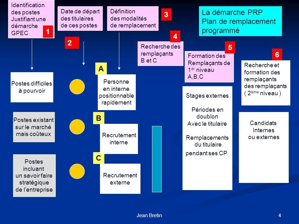 5Jean Bretin Les étapes de la démarche PRP 1 - Moyens à mettre en œuvre pour piloter le PRP 2 - Identification des postes de type PRP 2 - Identification des postes de type PRP 3 – Horizon temporel à considérer 3 – Horizon temporel à considérer 4 – Définition des modalités de remplacement 4 – Définition des modalités de remplacement 5 – Sélection des candidats internes / externes 5 – Sélection des candidats internes / externes 6 - Programme dacquisition des compétences 6 - Programme dacquisition des compétences,moyens dacquisition, planning,moyens dacquisition, planning 7 – Traitement des autres besoins 7 – Traitement des autres besoins de mobilité exprimés par les candidats internes non retenus de mobilité exprimés par les candidats internes non retenus 8 – Coût du PRP 8 – Coût du PRP 9 - Actualisation du PRP 9 - Actualisation du PRP 10 – Fidélisation de ceux qui restent 10 – Fidélisation de ceux qui restent