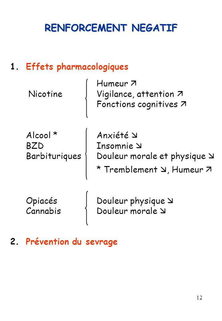 12 RENFORCEMENT NEGATIF 1.Effets pharmacologiques Humeur Nicotine Vigilance, attention Fonctions cognitives Alcool *Anxiété BZDInsomnie BarbituriquesD