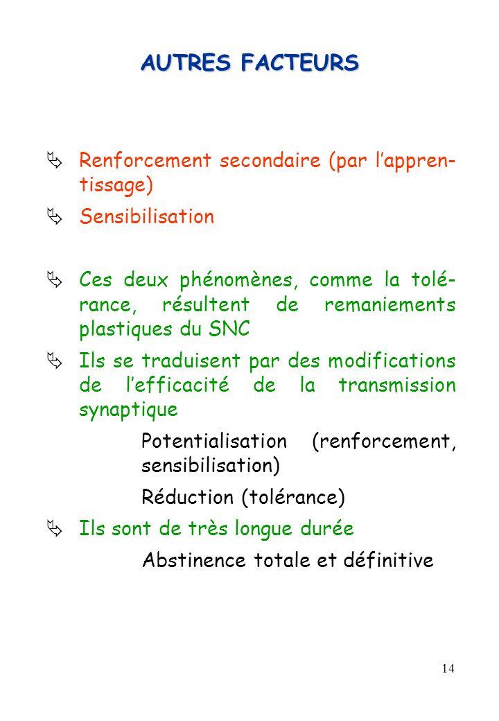 14 AUTRES FACTEURS Renforcement secondaire (par lappren- tissage) Sensibilisation Ces deux phénomènes, comme la tolé- rance, résultent de remaniements