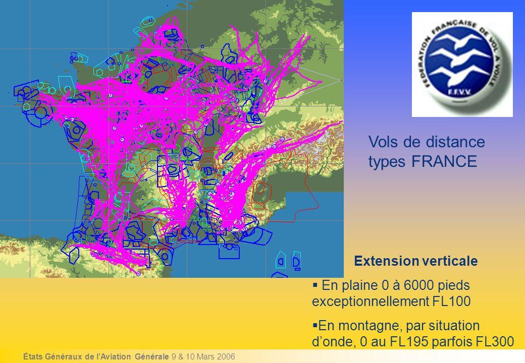 États Généraux de lAviation Générale 9 & 10 Mars 2006 Vols de distance types FRANCE Extension verticale En plaine 0 à 6000 pieds exceptionnellement FL100 En montagne, par situation donde, 0 au FL195 parfois FL300