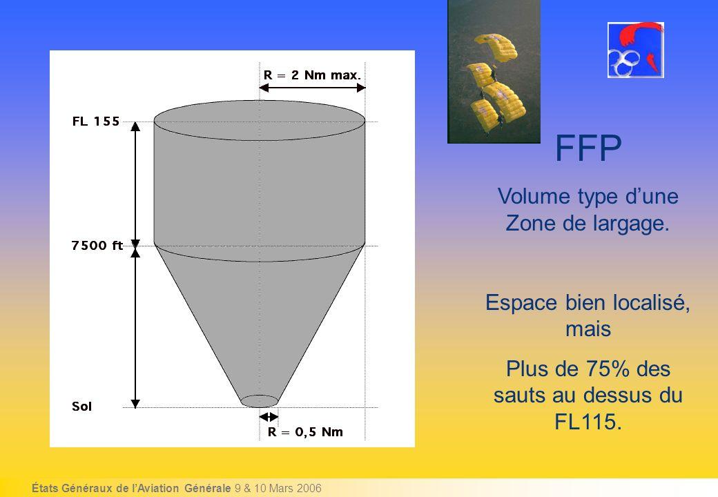 États Généraux de lAviation Générale 9 & 10 Mars 2006 FFP Volume type dune Zone de largage.