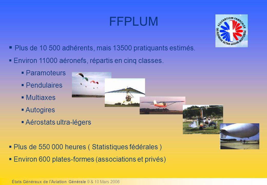 États Généraux de lAviation Générale 9 & 10 Mars 2006 FFPLUM Plus de 10 500 adhérents, mais 13500 pratiquants estimés.