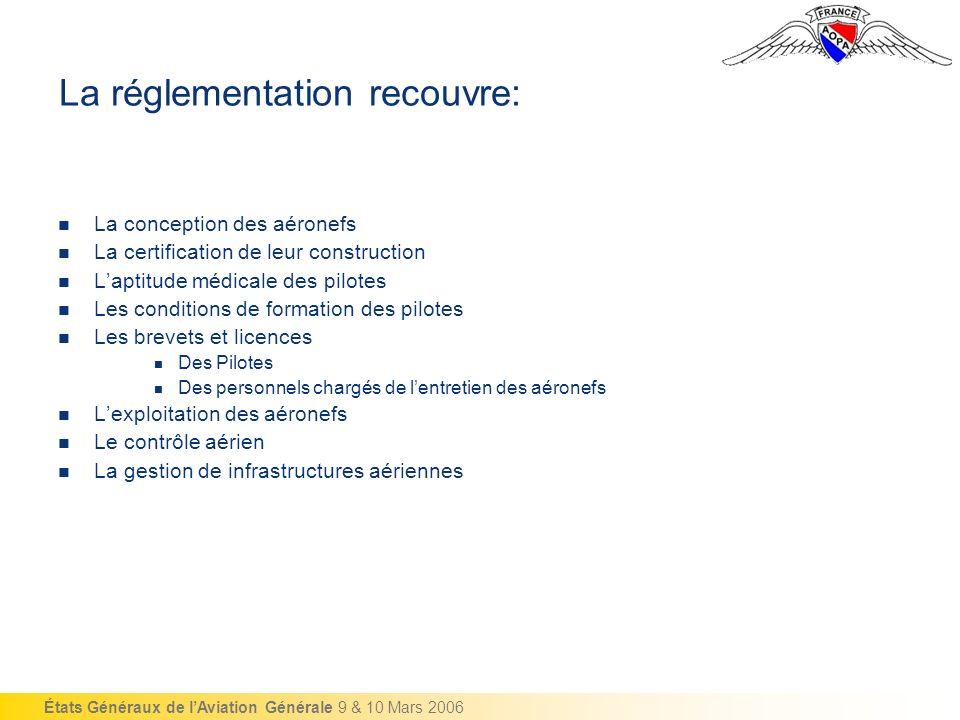 États Généraux de lAviation Générale 9 & 10 Mars 2006 Réglementation contraignante .