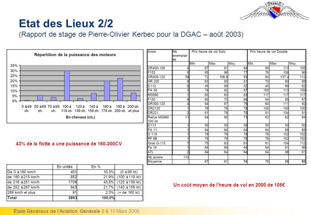 États Généraux de lAviation Générale 9 & 10 Mars 2006 Etat des Lieux 2/2 (Rapport de stage de Pierre-Olivier Kerbec pour la DGAC – août 2003) 43% de la flotte a une puissance de 160-200CV Un coût moyen de lheure de vol en 2000 de 105