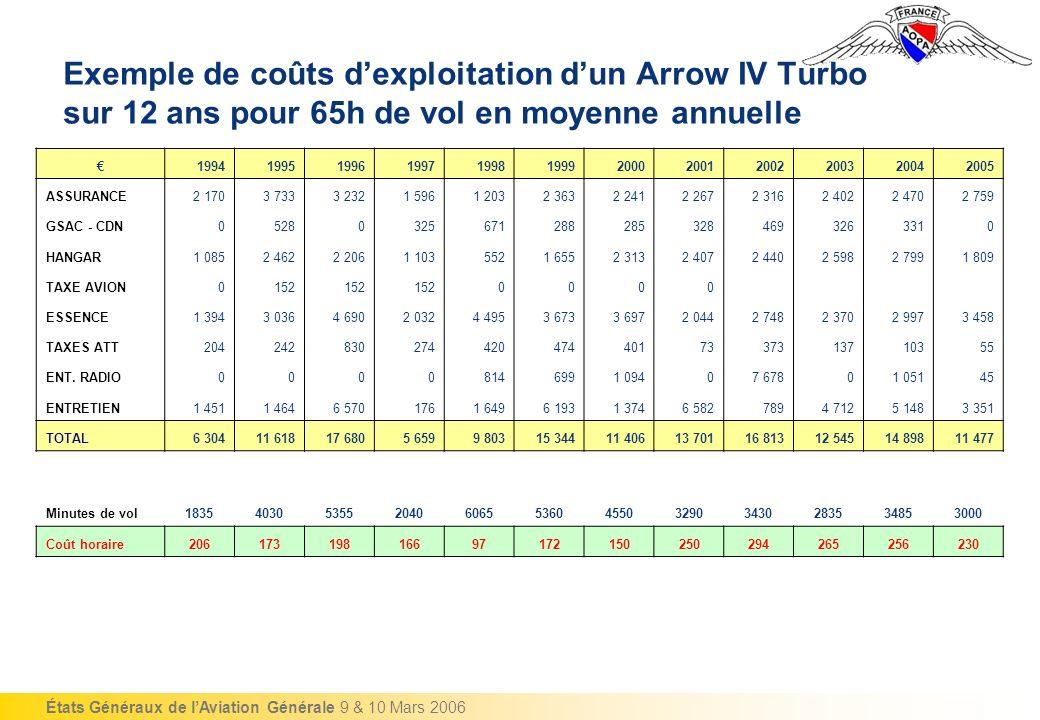 États Généraux de lAviation Générale 9 & 10 Mars 2006 Exemple de coûts dexploitation dun Arrow IV Turbo sur 12 ans pour 65h de vol en moyenne annuelle 199419951996199719981999200020012002200320042005 ASSURANCE2 1703 7333 2321 5961 2032 3632 2412 2672 3162 4022 4702 759 GSAC - CDN052803256712882853284693263310 HANGAR1 0852 4622 2061 1035521 6552 3132 4072 4402 5982 7991 809 TAXE AVION0152 0000 ESSENCE1 3943 0364 6902 0324 4953 6733 6972 0442 7482 3702 9973 458 TAXES ATT2042428302744204744017337313710355 ENT.