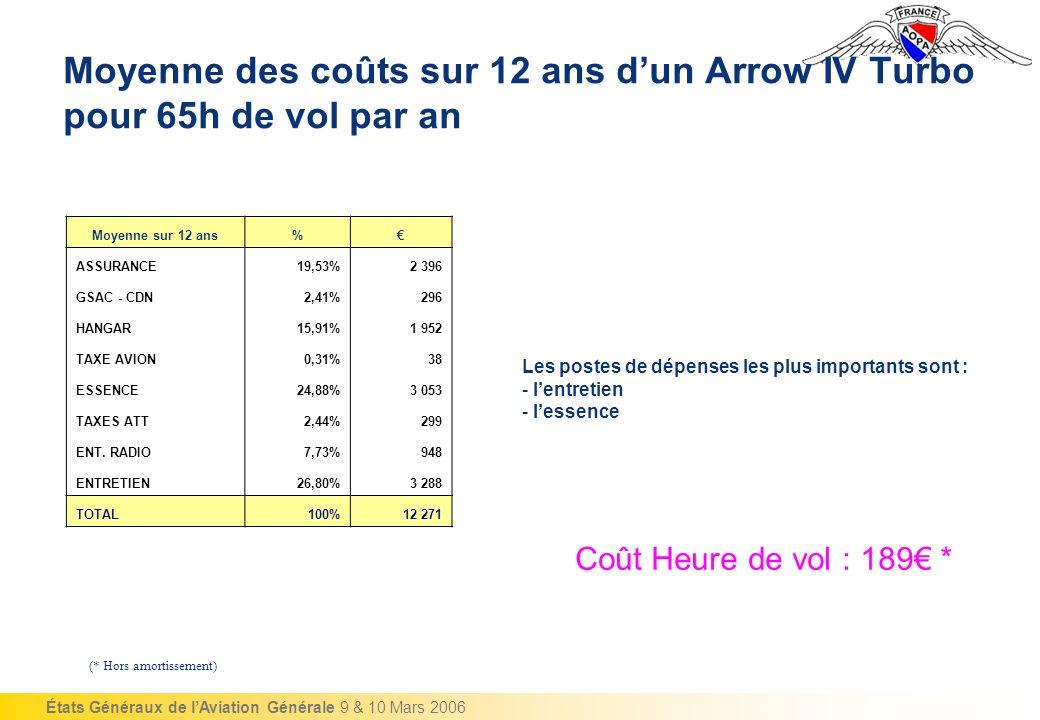 États Généraux de lAviation Générale 9 & 10 Mars 2006 Moyenne des coûts sur 12 ans dun Arrow IV Turbo pour 65h de vol par an Moyenne sur 12 ans% ASSURANCE19,53%2 396 GSAC - CDN2,41%296 HANGAR15,91%1 952 TAXE AVION0,31%38 ESSENCE24,88%3 053 TAXES ATT2,44%299 ENT.