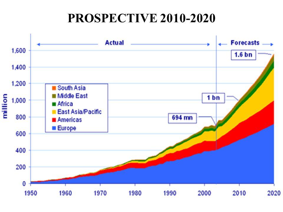 PROSPECTIVE 2010-2020