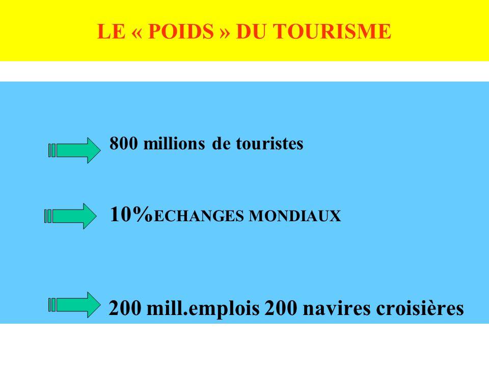 LE « POIDS » DU TOURISME 800 millions de touristes 10% ECHANGES MONDIAUX 200 mill.emplois 200 navires croisières