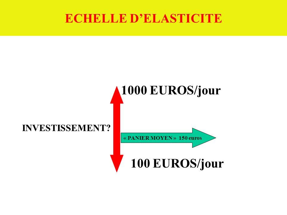 ECHELLE DELASTICITE 1000 EUROS/jour INVESTISSEMENT? 100 EUROS/jour « PANIER MOYEN » 150 euros